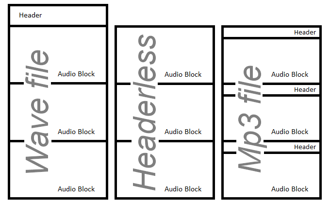 Alvas Audio is C# audio library which plays, records, converts and